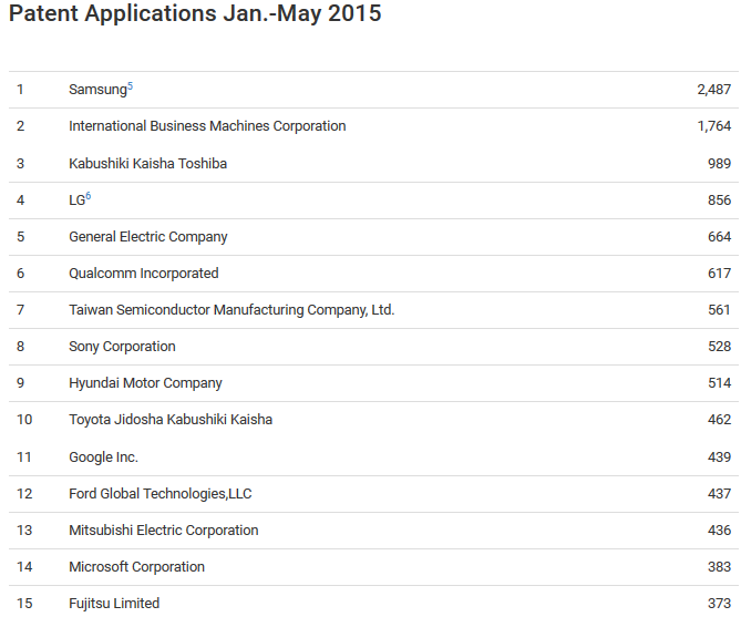List-of-the-companies-submitting-the-most-patent-applications-from-January-through-May-2015
