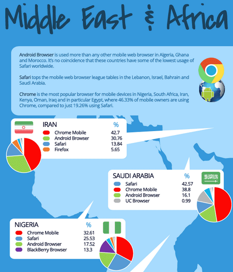 Which-mobile-browser-is-used-the-most-in-your-country